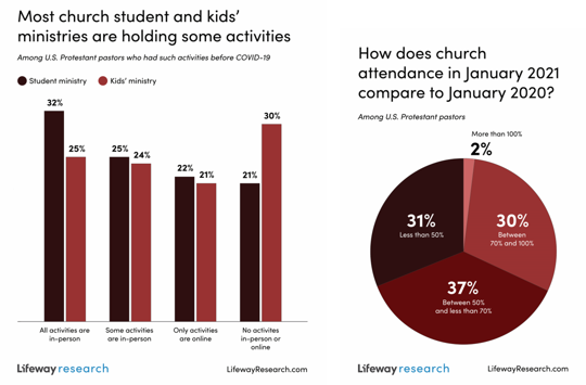 January church attendance dips