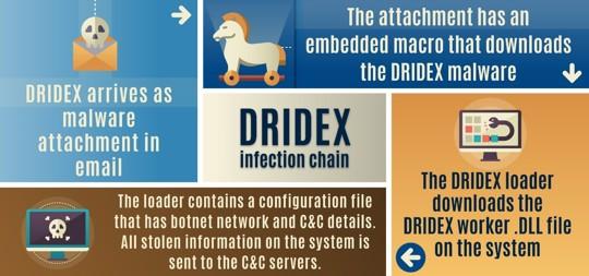 Dridex graphic