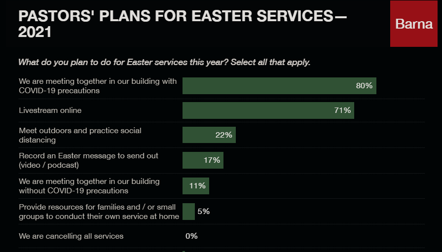 plans for Easter church